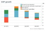 GDP Growth 2015