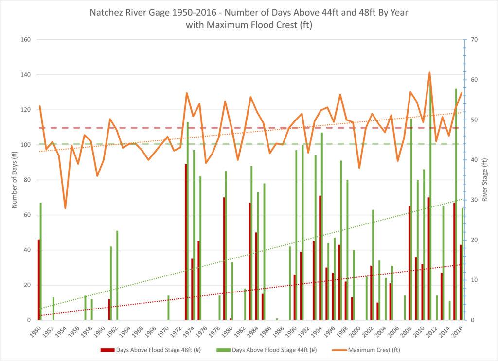 Natchez_1950-2016_Analysis.xlsx