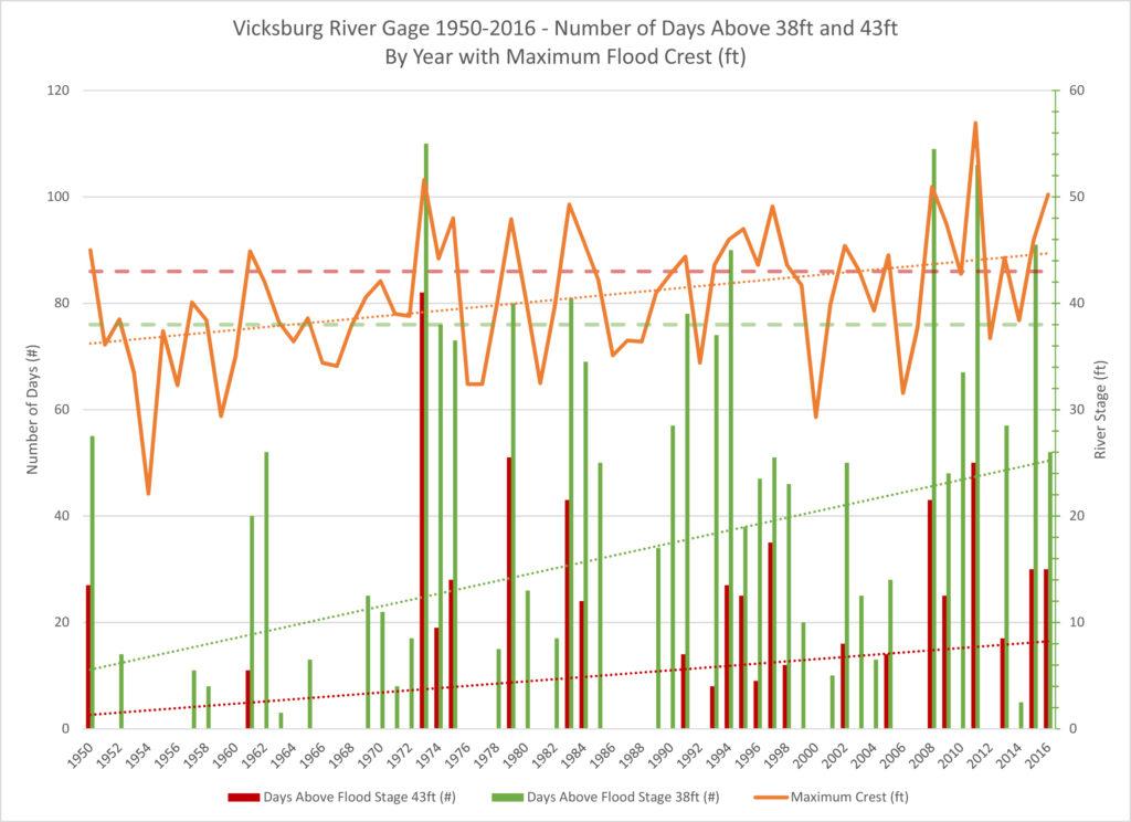 Vicksburg_1950-2016_Analysis.xlsx