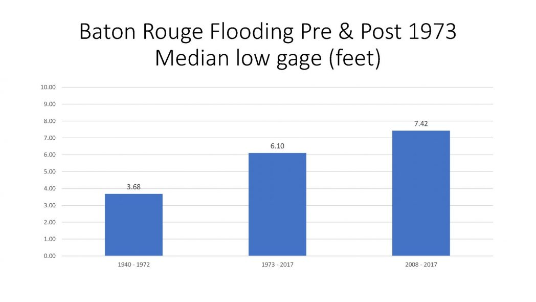Baton Rouge Flooding Pre and Post 1973 Median low gage