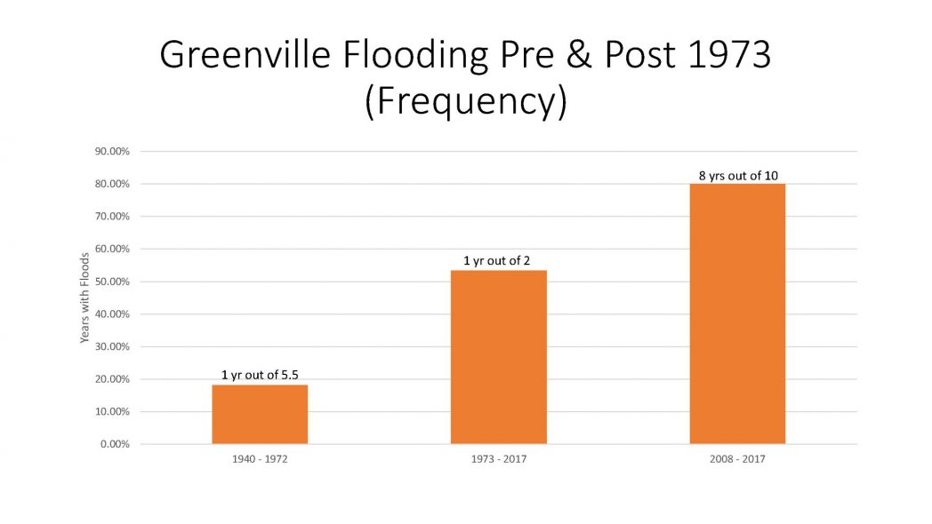 Greenville Flooding Pre and Post 1973 Frequency