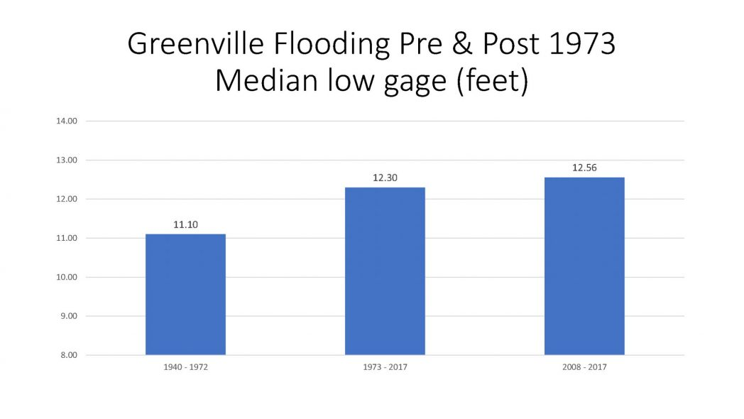 Greenville Flooding Pre and Post 1973 Median low gage (feet)