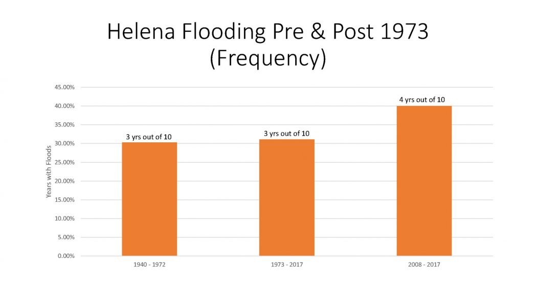 Helena Flooding Pre and Post 1973 Frequency