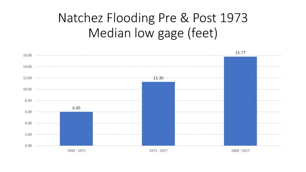 Natchez Flooding Pre and Post 1973 Median low gage (feet)