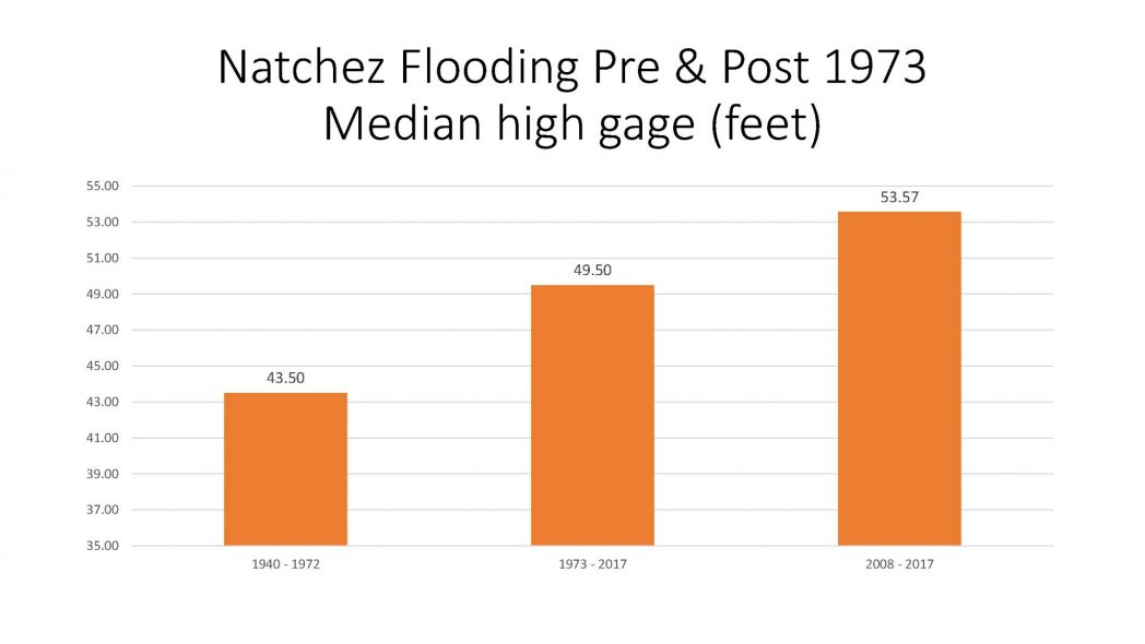 Natchez Flooding Pre and Post 1973 Median high gage (feet)
