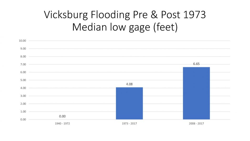 Vicksburg Flooding Pre and Post 1973 Median low gage (feet)