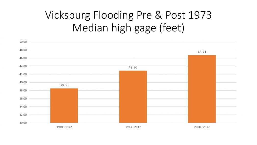 Vicksburg Flooding Pre and Post 1973 Median high gage (feet)