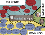 Frontier Strategies State Contracts, Political Clients and Lobbying Clients