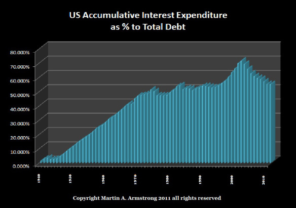 US Accumulative Interest Expenditure as % of Total Debt