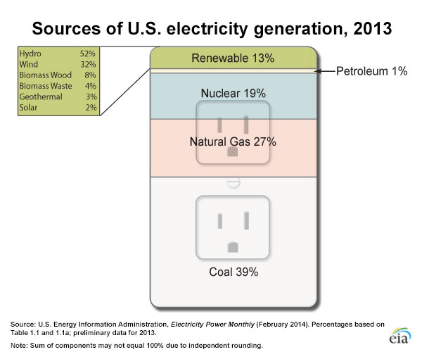 GRAPH BY: U.S. Energy Information Administration