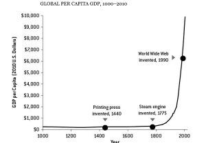 Global Per Capita GDP, 2000-2010