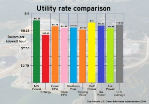 Utility Rate Comparison