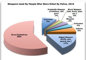 Weapons Used by People Who Were Killed by Police, 2015