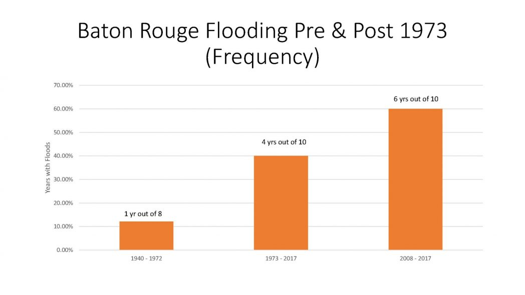 Baton Rouge Flooding Pre and Post 1973 Frequency