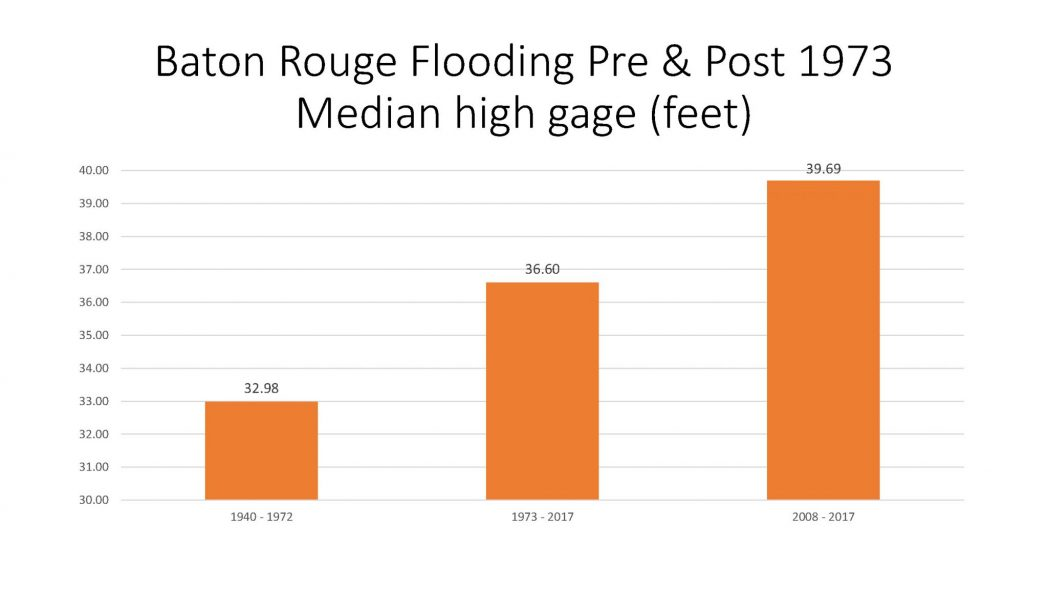Baton Rouge Flooding Pre and Post 1973 Median high gage