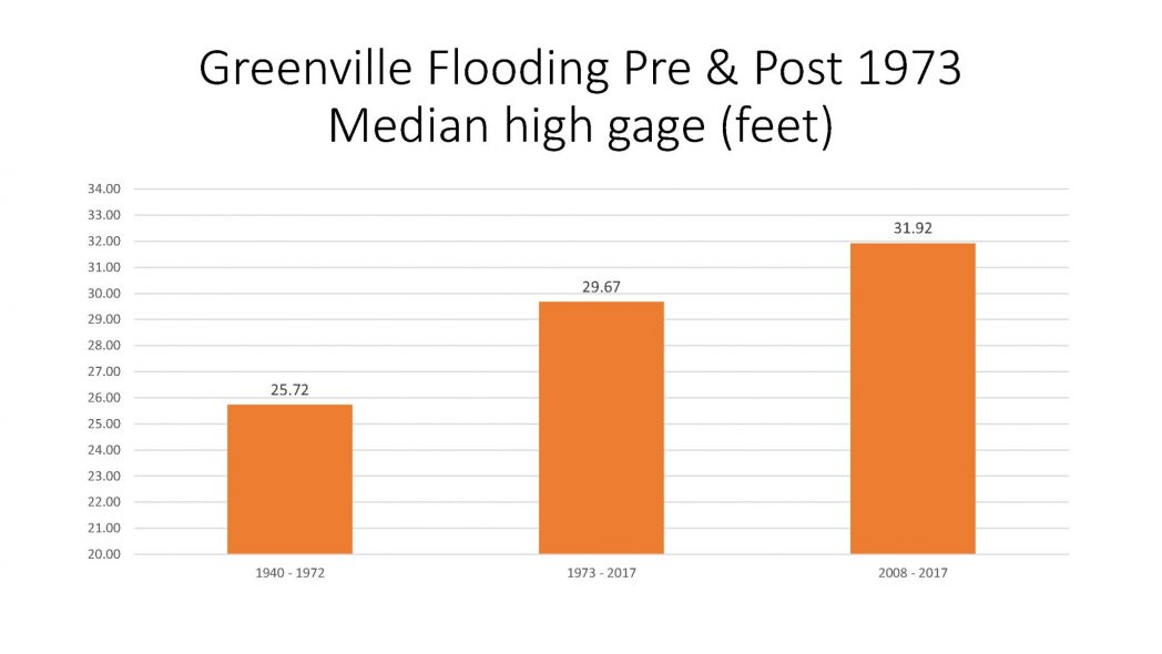 Greenville Flooding Pre and Post 1973 Median high gage