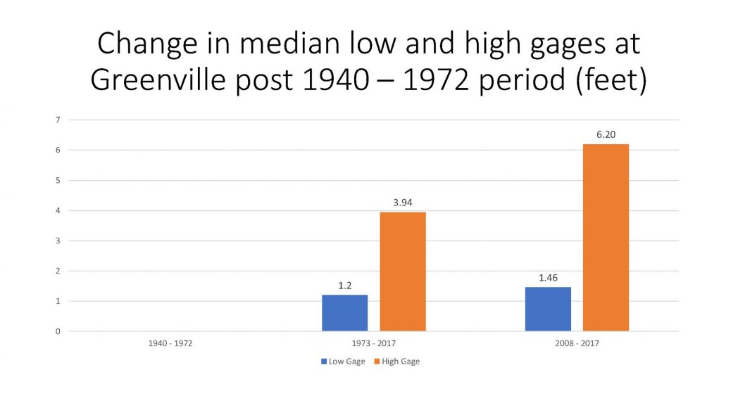 Change in median low and high gages at Greenville post 1940 - 1972 period