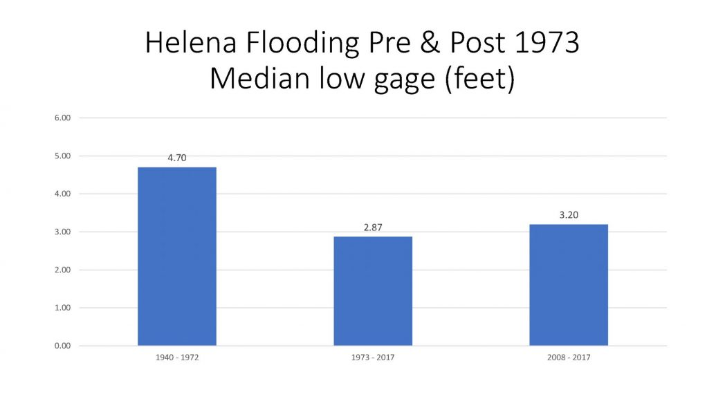 Helena Flooding Pre and Post 1973 Median low gage (Feet)