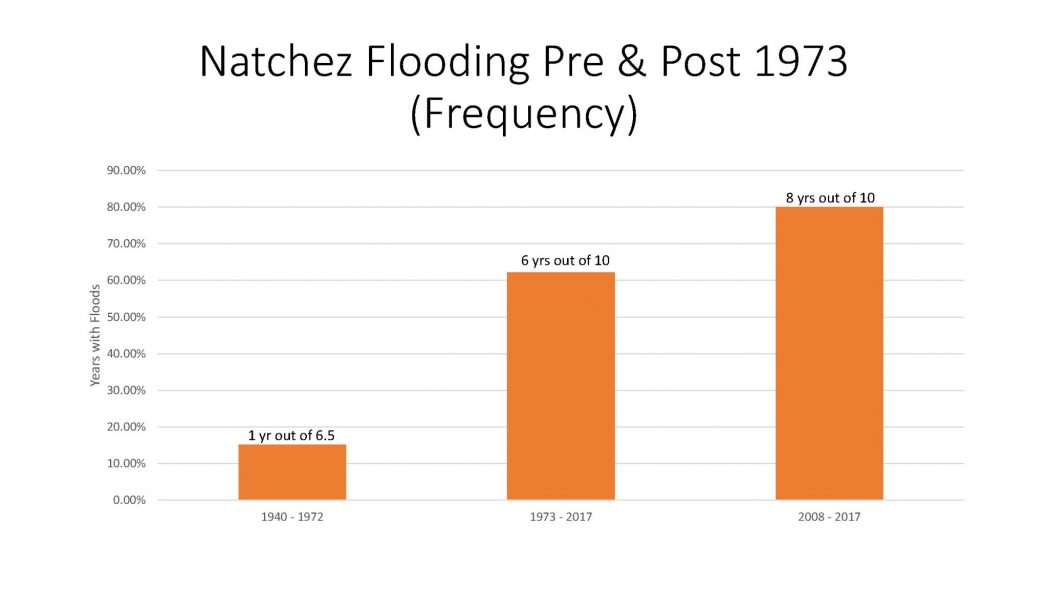Natchez Flooding Pre and Post 1973 Frequency