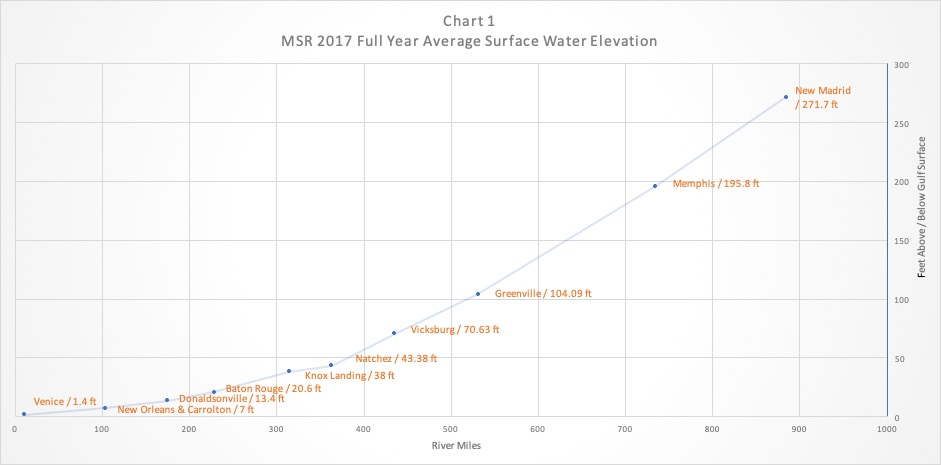 MSR Chart 1 The River Stands Still