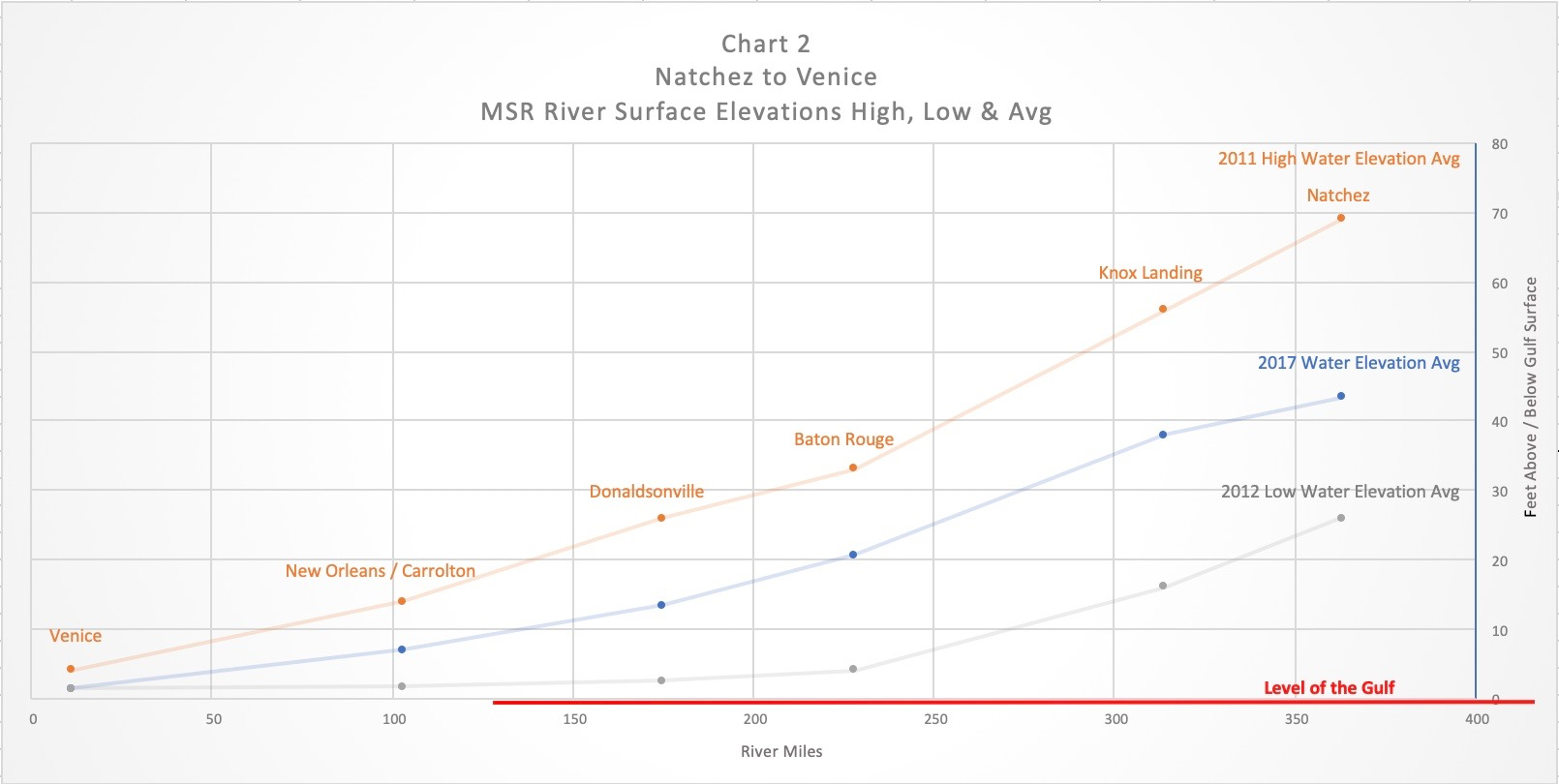 MSR Chart 2 The River Stands Still