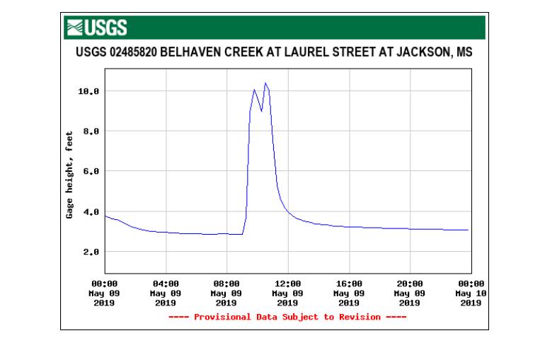 USGS May 9, 2019 Belhaven Creek