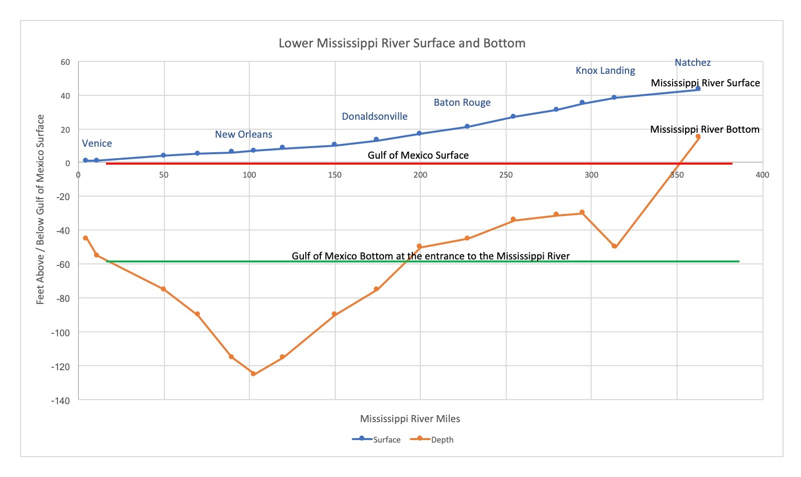 A Deep Dive Into the Lower Mississippi River Chart
