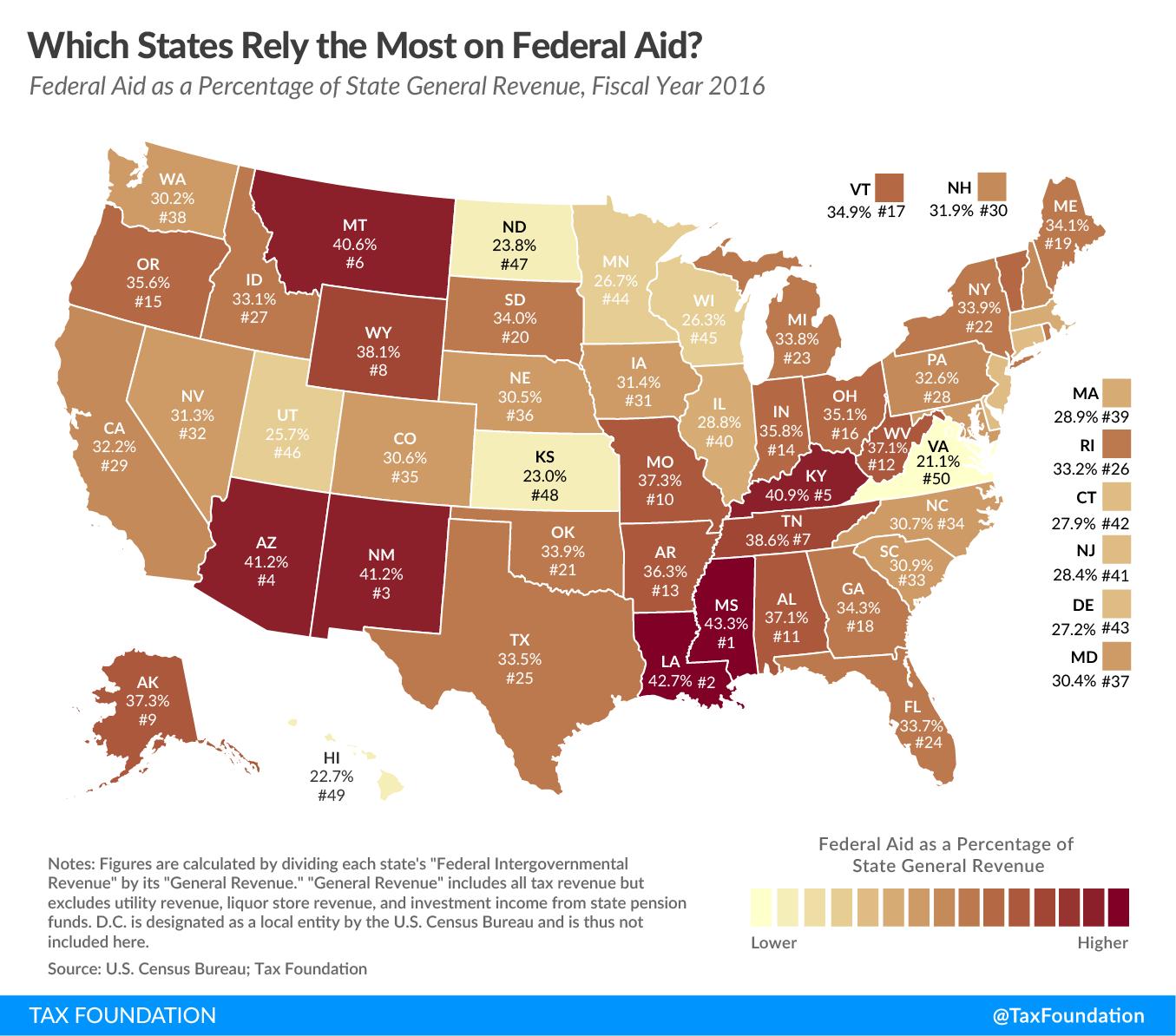 Federal Aid 2019