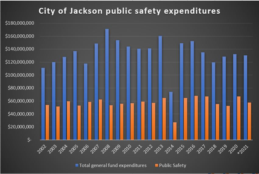 City of Jackson public safety spending